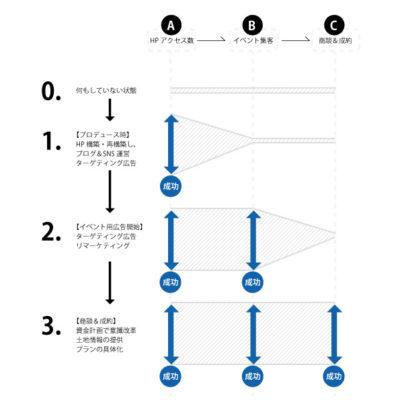 3ステップ【ホームページのアクセス数】【イベント集客】【商談&成約】