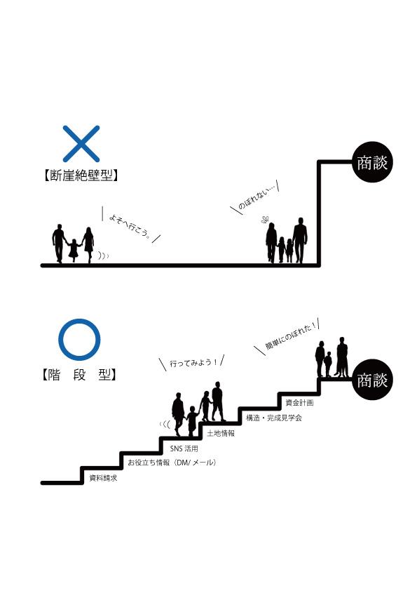 工務店が用意すべき商談への階段