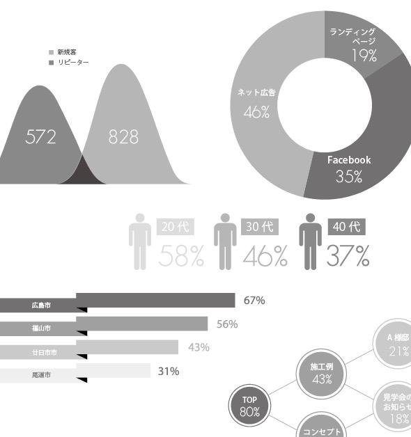 ホームページ分析と再構築