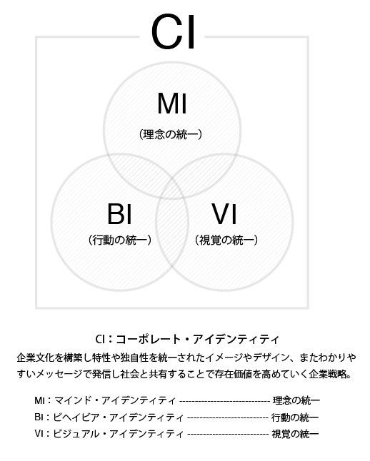 CI(MI.BI.VI)