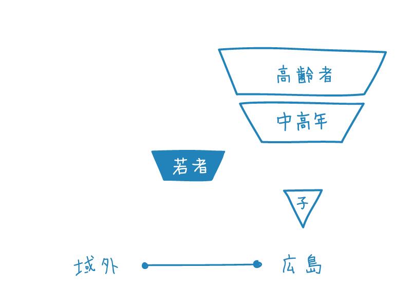 広島市立大学COC+キービジュアル1