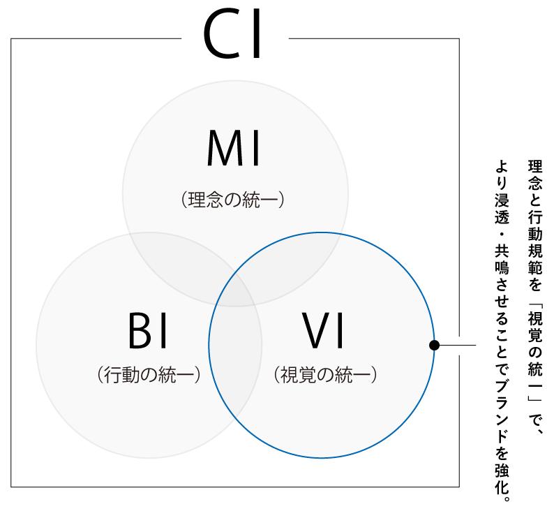 CI:コーポレート・アイデンティティ