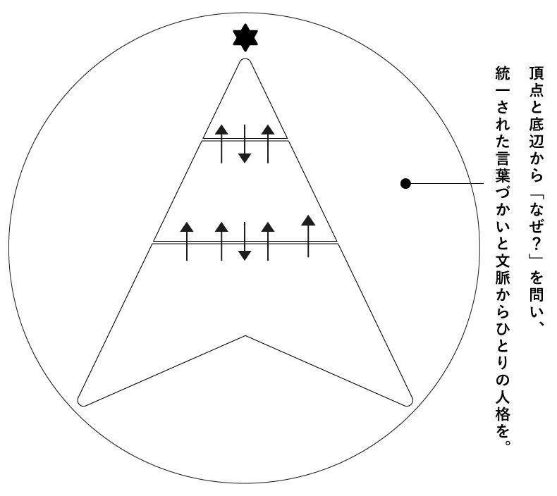 ミッションピラミッド