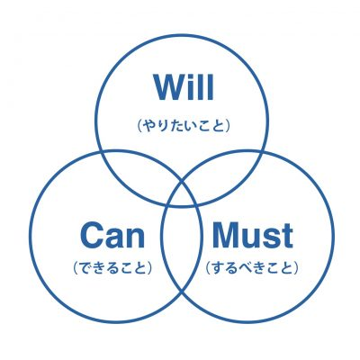 Will Can Must