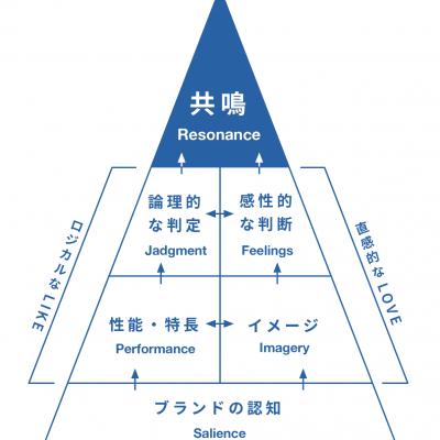 共鳴ピラミッド