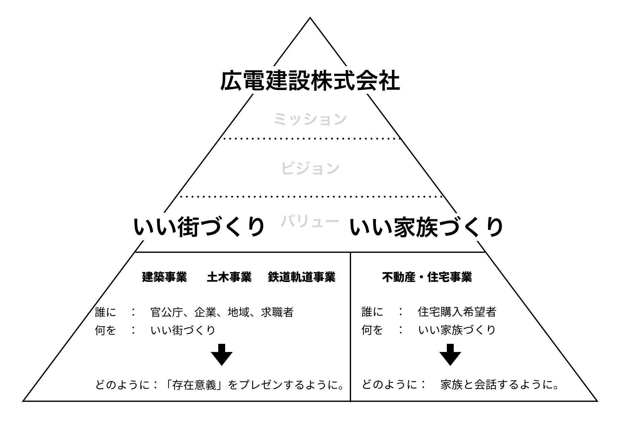 WEBサイト戦略構築