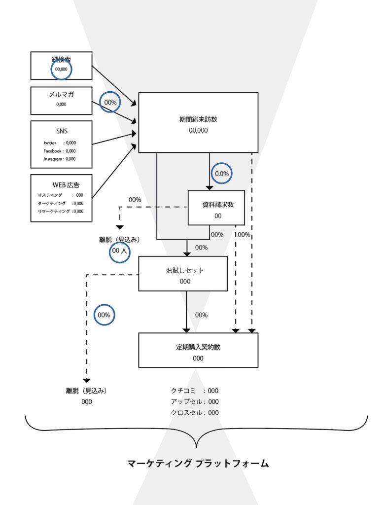 BRM(ビジネスロードマップ)の例